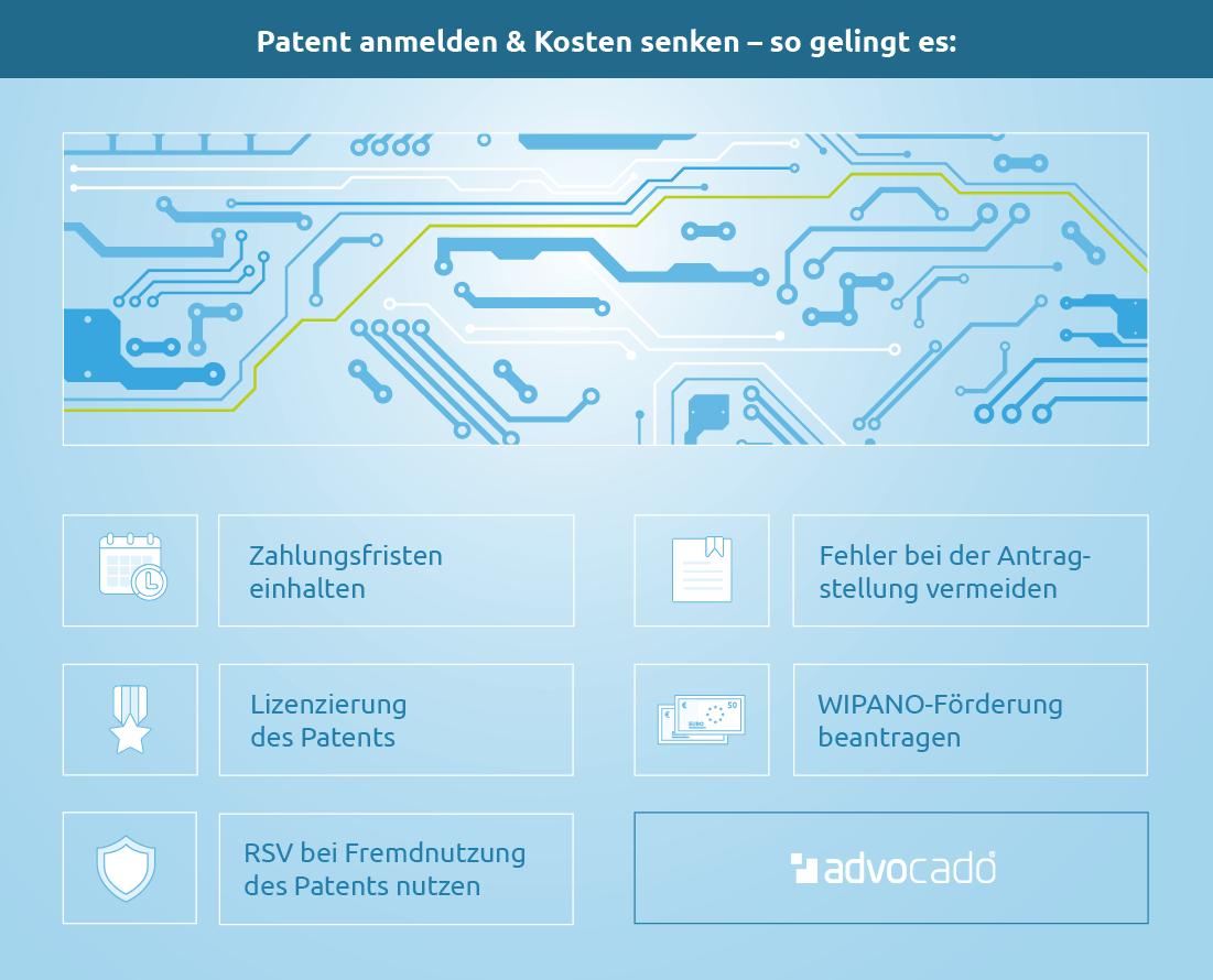 Kosten Patent Anmelden